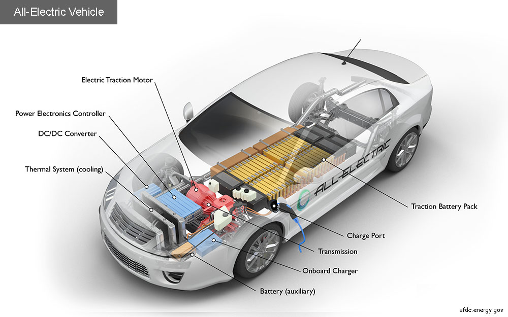 Battery electrical vehicle (BEV) anatomy